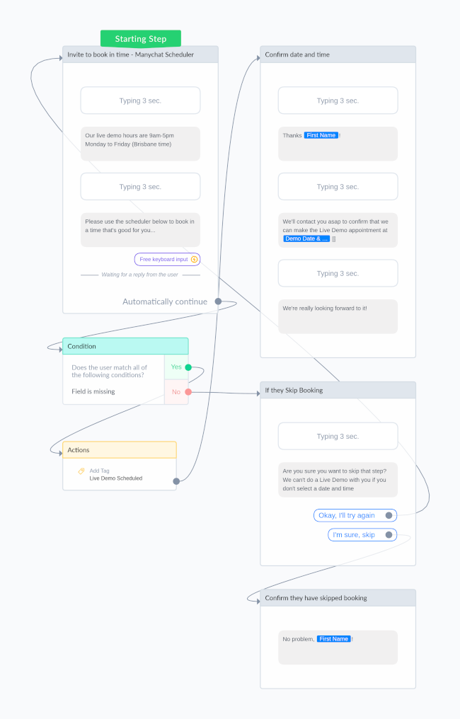 facebook messenger bots for your business example flow chart